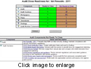 IBM OpenPages Internal Audit Management