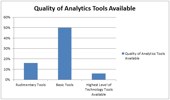Quality of Analytics Tools Available